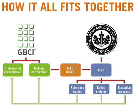 How Is Gbci Connected To Leed Greenix Live